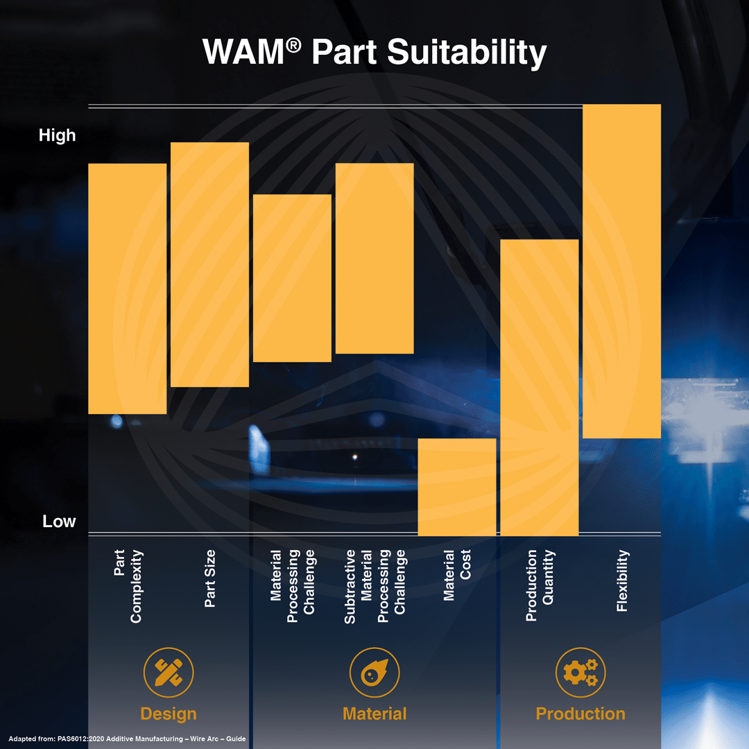 Determine WAM® Part Suitability